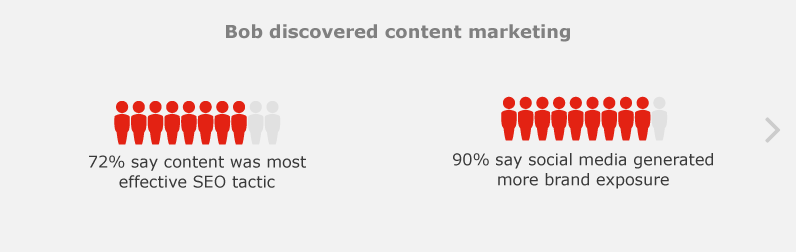 Bob discovered content marketing